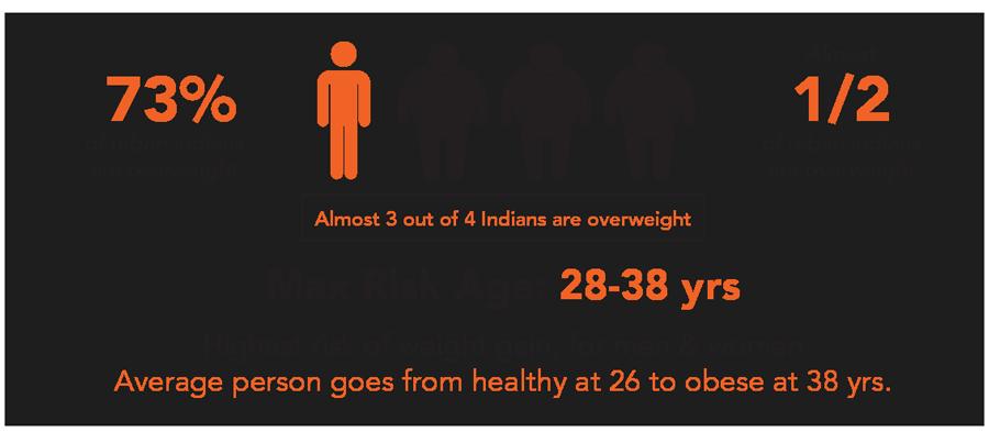 obesity-risk