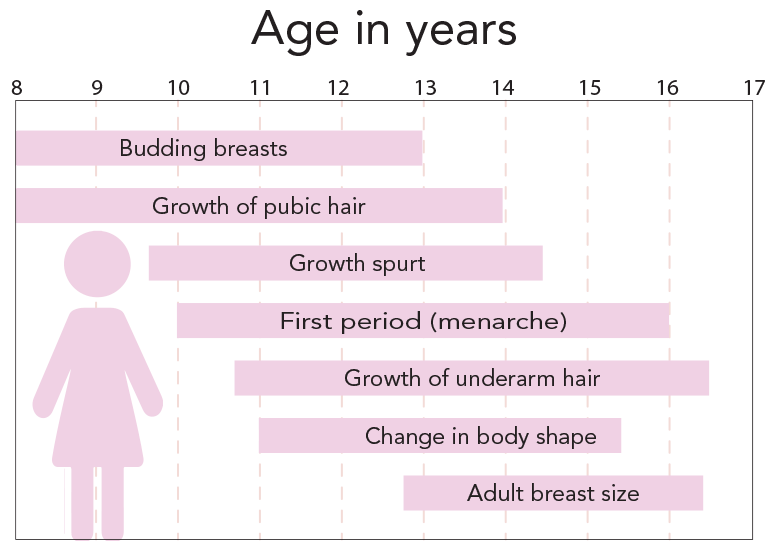Timeline of pubertal development