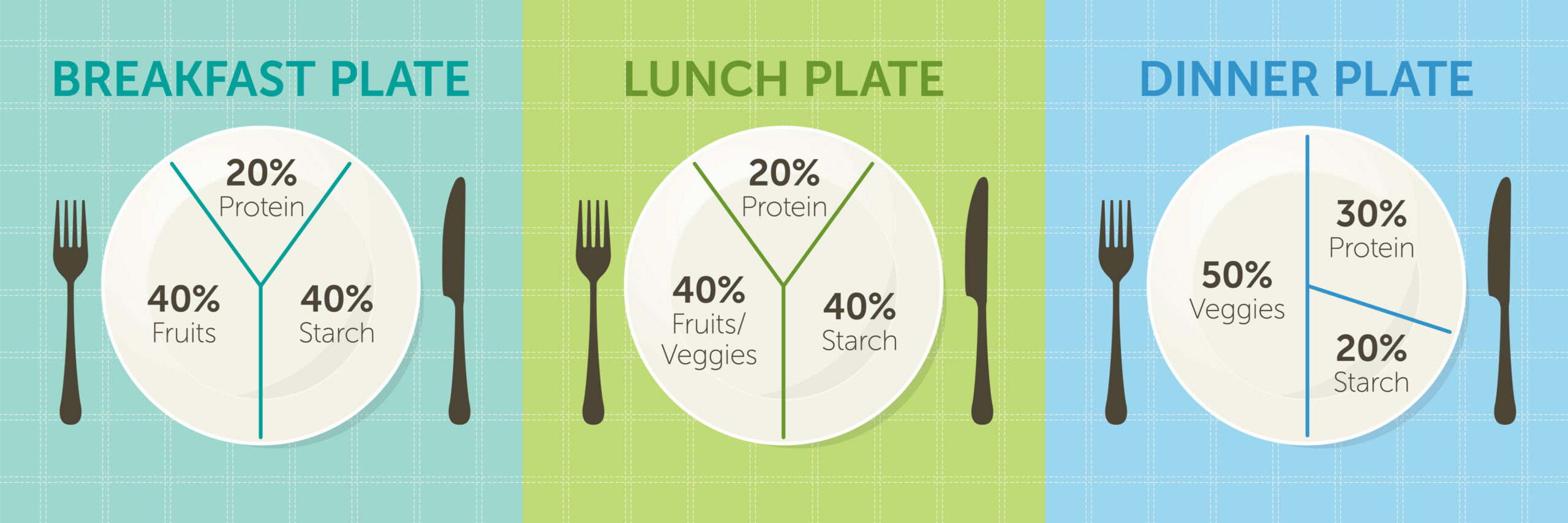 Eating habits - portion control